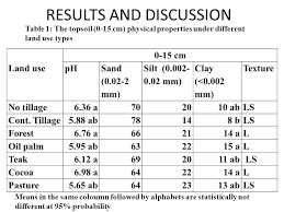 types of table ls influence of landuse on organic matter distribution in soil