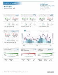 woodbridge va estate market july 24 best kitsap estate market trends images on