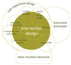 interaction design file interaction design disciplines png wikimedia commons