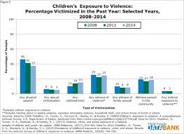 Trends Children U0027s Exposure To Violence Child Trends
