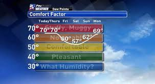 Comfortable Dew Points Rain Chance Thursday Feeling Like Fall By Friday