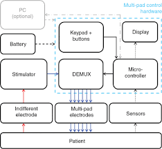 a flexible standalone system with integrated sensor feedback for