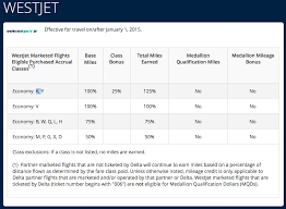 delta baggage fees westjet delta air lines reciprocal partnership details announced