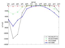 ladario nero ramiro saurral phd in atmospheric sciences centro de