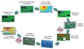 semiwiki managing heat for system reliability the problems with soc ip integration flotherm flow jpg
