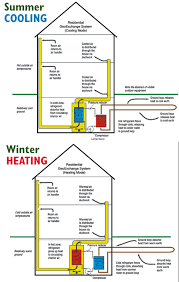geothermal heating installation mn air conditioner ac repair