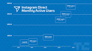 instagram direct unites ephemeral and permanent messaging for 375m