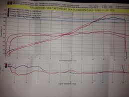 Pcv Maps Triumph Custom Tune List 3 U0026 4 Cyl Models