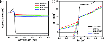 Esi Edge Banding Sinks by Low Temperature Synthesis Of Graphene Hybridized Surface Defective