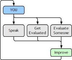 how to deliver effective speech evaluations