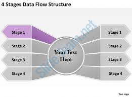 management strategy consulting 4 stages data flow structure