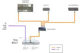fios home network design the whole tivo home