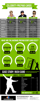 prepaid cards with no fees comparing prepaid debit cards prepaid debit infographic