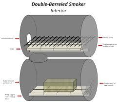 the no weld double barrel smoker barrel smoker double barrel