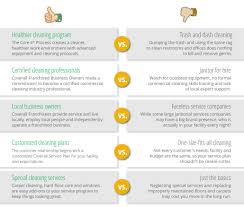why choose coverall as your commercial cleaning company