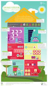 shopper barometer infographic home decor 2014