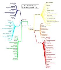 acid alkaline food list chart png 810 934 top blogs