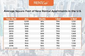 440 Square Feet Apartment Average Apartment Size In The Us Atlanta Has Largest Homes