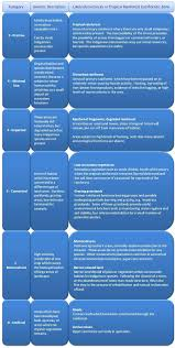 biodiversity assessment natural forest standard