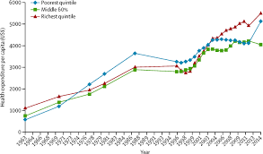 inequality and the health care system in the usa the lancet