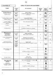 candy aquamatic 6t manual english