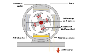 depiction of the dynamo principle based on the schematic design of