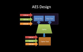 aes tutorial cryptography advanced encryption standard aes