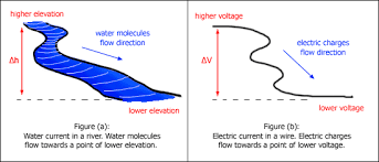 http www current electric current kaiserscience