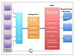 Mdm Resume 5 Key Factors In Architecting Master Data Management Solution Mdm
