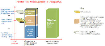 Pause Resume Relational Database Technologies While Performing Pitr Would It
