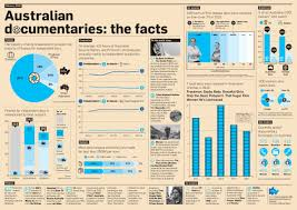 australian documentaries the facts infographics fact finders