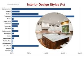 Most Popular Interior Design Styles By Room Data Analysis - Most popular interior design styles