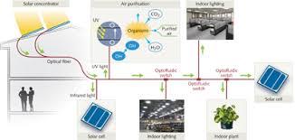 solar lights for indoor use optofluidics optofluidic light switch enables reconfigurable solar
