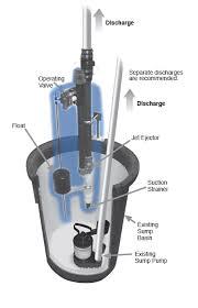 How Does A Pedestal Sump Pump Work Guardian Emergency Water Powered Backup Sump Pump