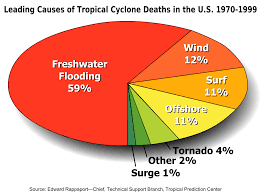 effects of tropical cyclones wikipedia