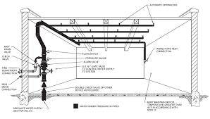 house design software test fire sprinkler systems unique home fire sprinkler system design