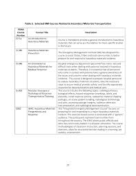 chapter 2 current industry and government practices model