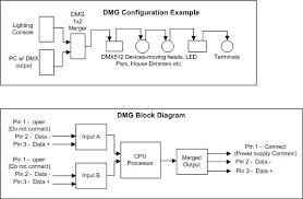 dmx merger 512 19 inch rack combiner elm video technology