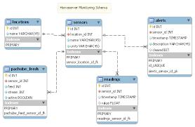 datenbank design tool sqlite database scheme as entity relationship model stack overflow