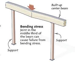 Lvl Beam Span Table by Joints In A Built Up Beam Fine Homebuilding