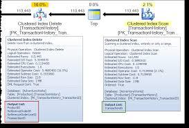 Delete From Table Sql Sql Server Delete Vs Truncate Database Administrators Stack