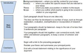 What Is Your Idea Of Success Essay Help With Essay Plan Esl Phd by Essay Writing English For Uni
