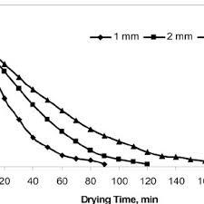 Minyak Hasbi relationship between moisture content and drying time of egg albumen