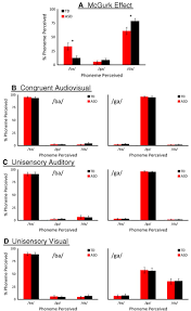 multisensory temporal integration in autism spectrum disorders