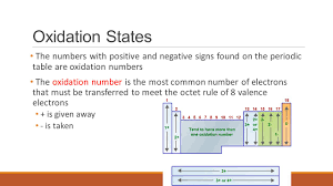 Oxidation Numbers On Periodic Table Atoms And The Periodic Table Ppt Video Online Download