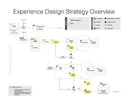 experience design the experience design framework a design thinking guide for product