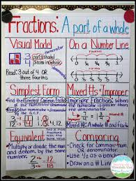teaching with a mountain view the ultimate list of fraction