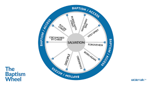 describe it the baptism wheel bibletalk tv