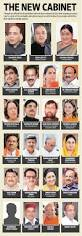 Number Of Cabinet Members Total Number Of Cabinet Ministers In India Everdayentropy Com