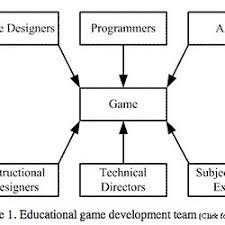 game design theory game theory game design processes pearltrees